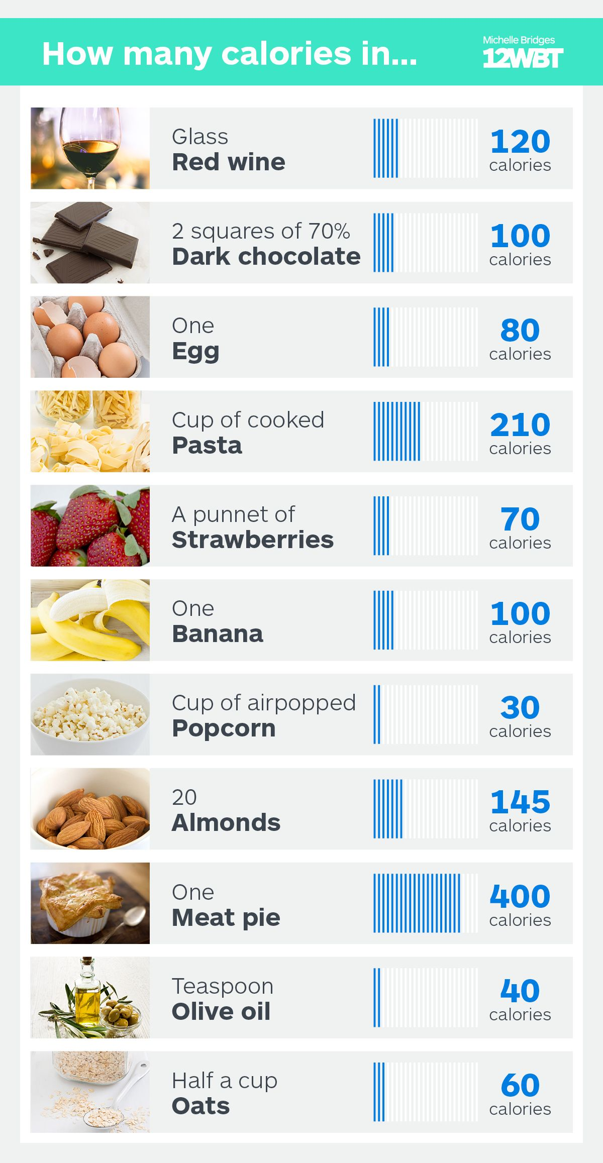How Many Calories In Your Favourite Foods 12wbt Food Calories List Food Calorie Chart Banana Calories