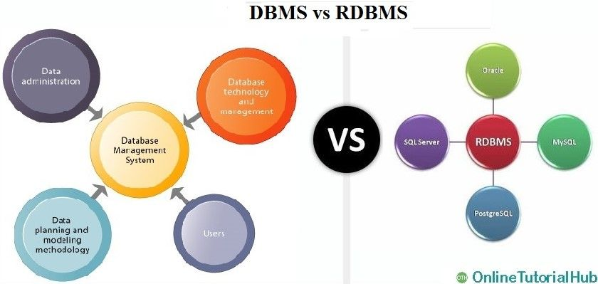 Onlinetutorialhub Dbms Rdbms Sql Dbms Sql Relational Database Management System