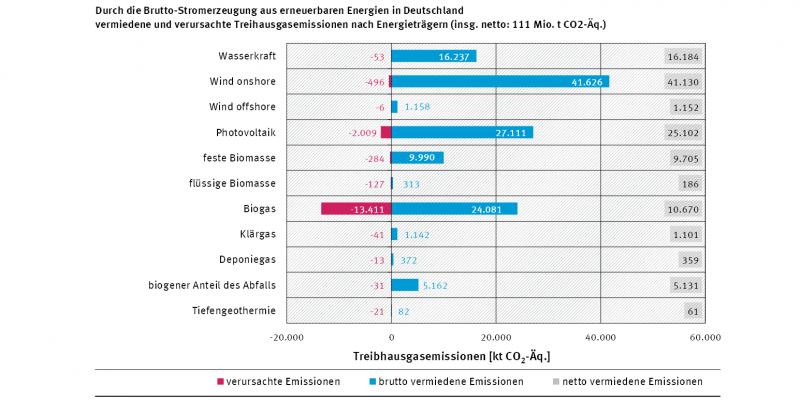 Diagramm: Durch die Bruttostromerzeugung aus erneuerbaren Energien ...
