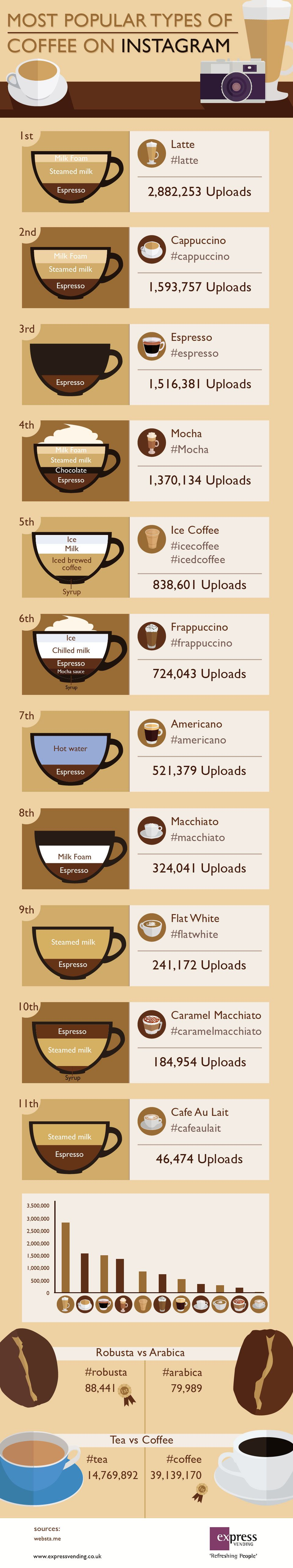 Most Popular Types of Coffee on Instagram