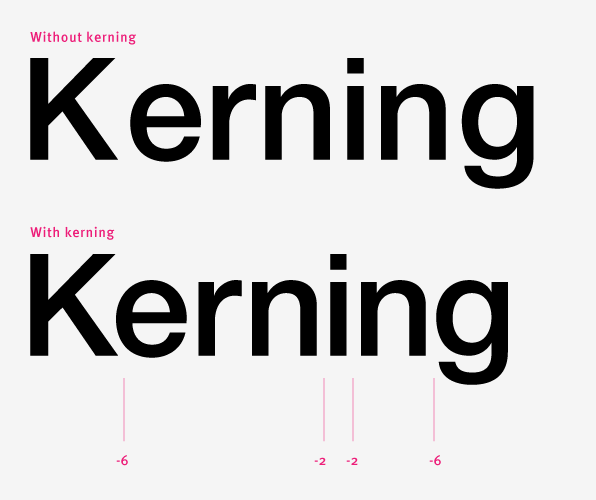this is an exle of kerning which is the amount of white space between the letters when