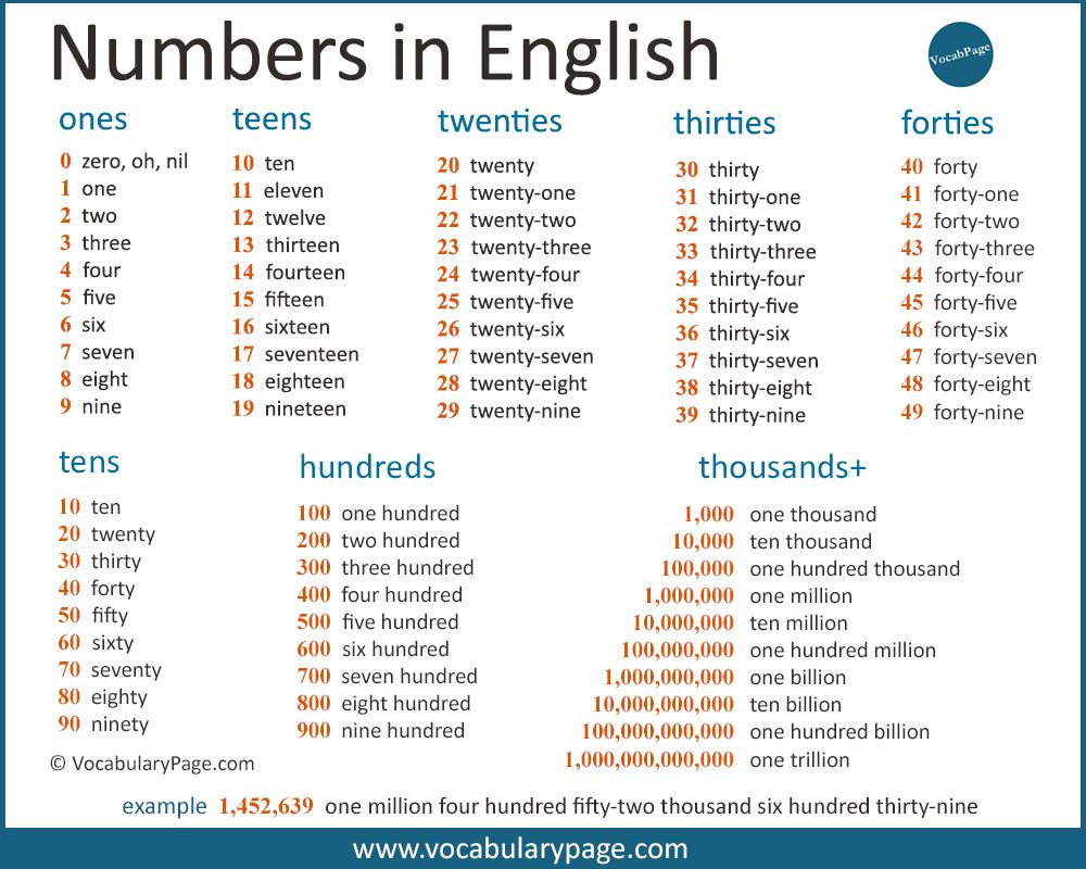 Cardinal Numbers in English Learn english words, Learn