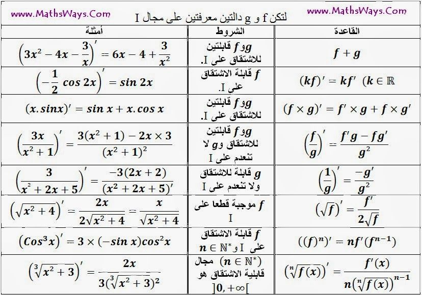 Conic Section Formula Sheet Conic Section Places To Visit Visiting