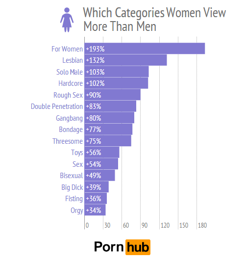 Categories of porn that women view more than men on PornHub.