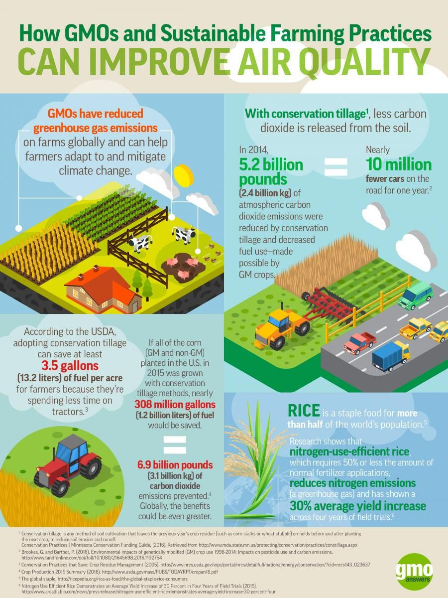 Educational Resources Gmo Answers Climate Change Gmo Facts Gmos
