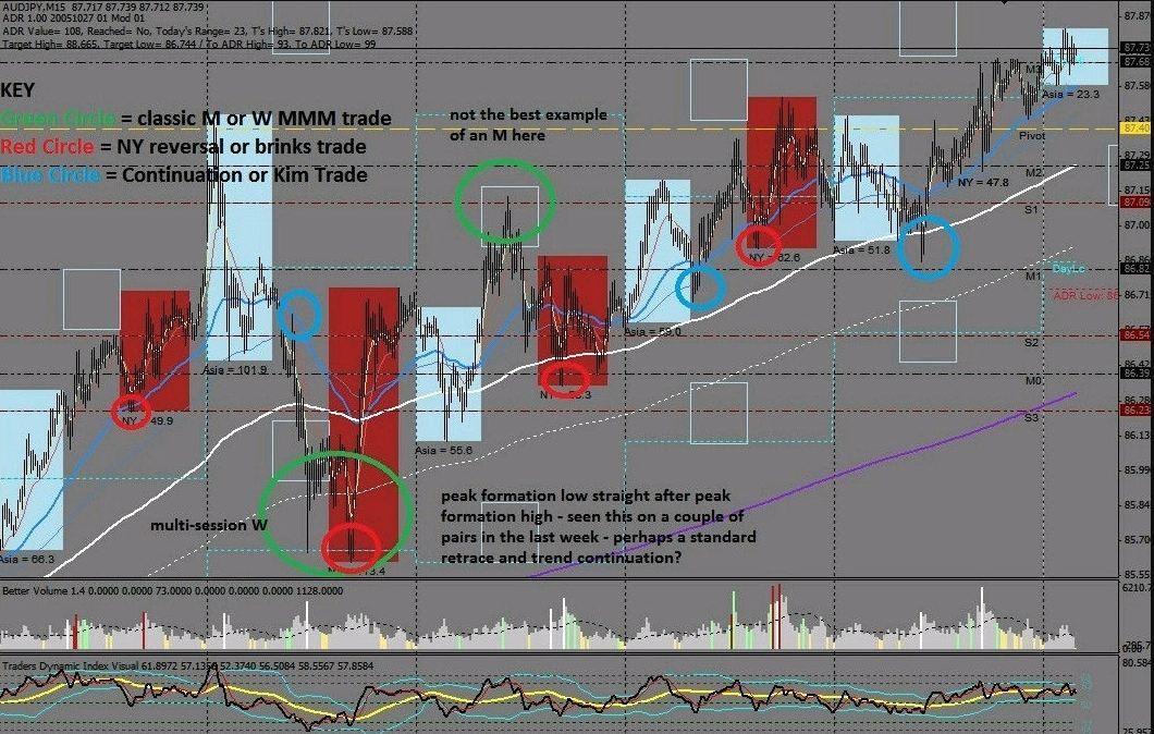 (Download steve mauro mt4 indicators) market maker method