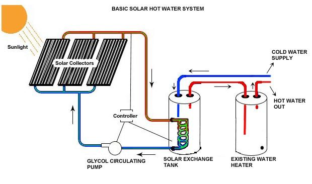 Best Off Grid Hot Water Heater Backdoor Survival Solar Hot Water System Hot Water Heater Water Heater