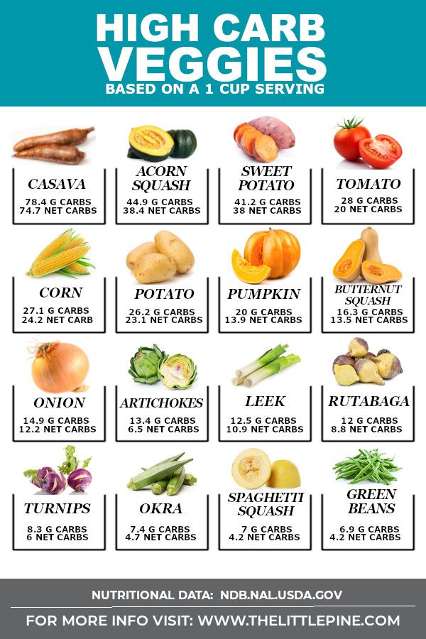 Ultimate List of High Carb Vegetables + DELICOUS Subs! (Free Printable)