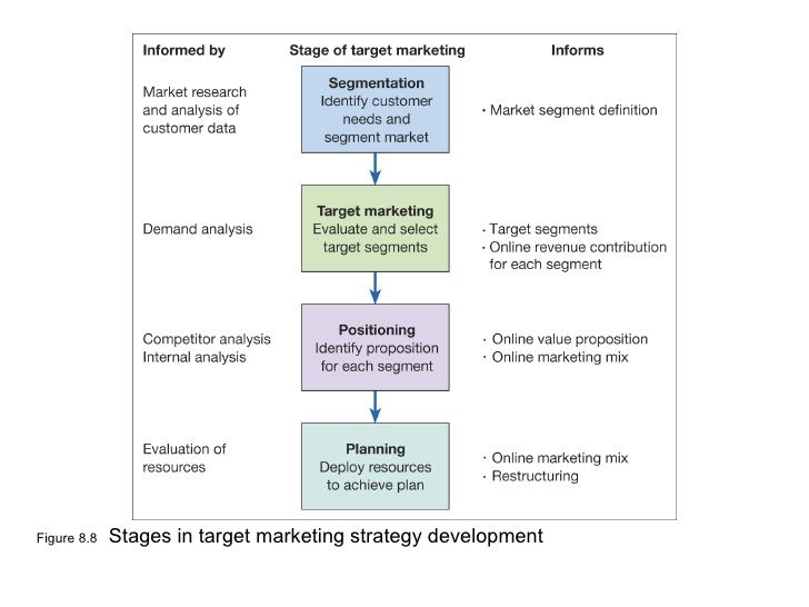 target customer analysis Find the answer by reading this article which explains how to do a market analysis for a business the target market is the type of customers you target within the.
