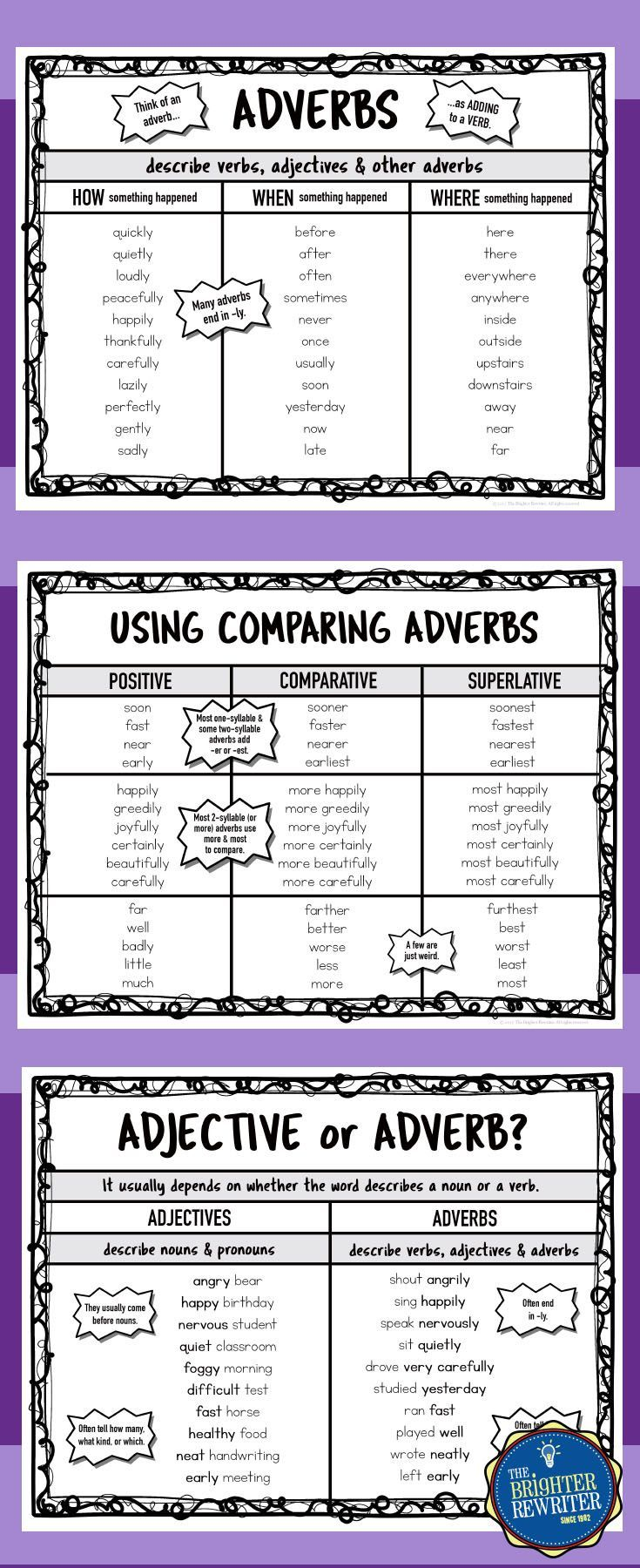 Adverb Anchor Charts Comparative, superlative adverbs