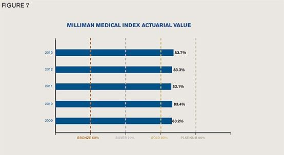 The Mmi Plan Has Maintained A Relatively Stable Actuarial Value