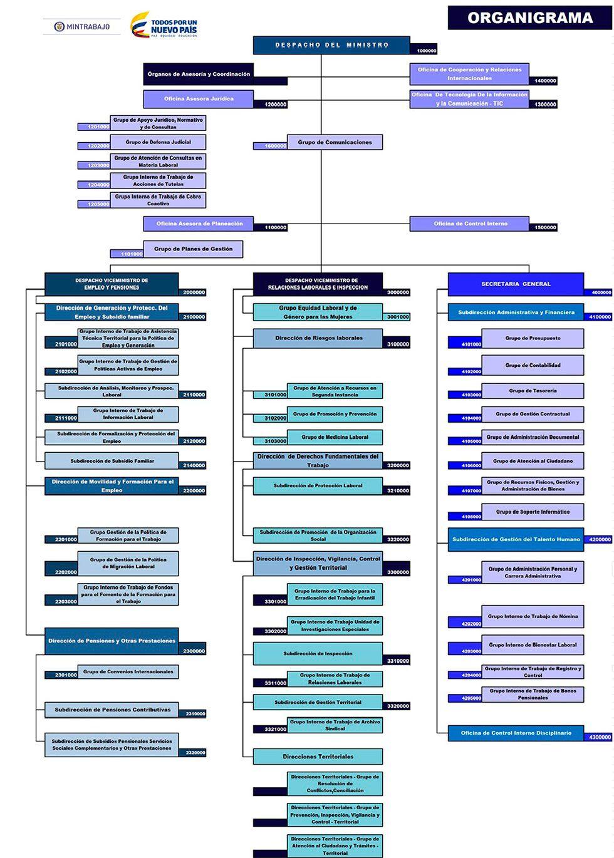 Imagen organigrama del ministerio del trabajo diagrama de flujo imagen organigrama del ministerio del trabajo diagrama de flujo que describe la organizacin del ccuart Choice Image