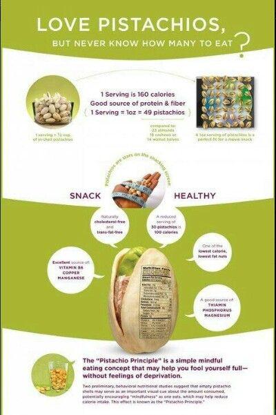 30 pistachios = 100 calories only!