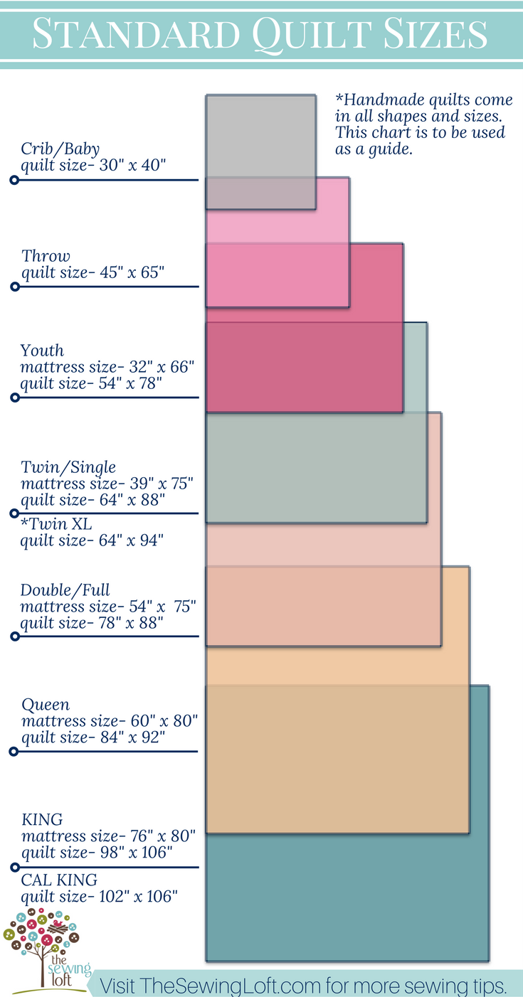 Quilt Size Chart Quilt sizes, Throw quilt size, Quilt