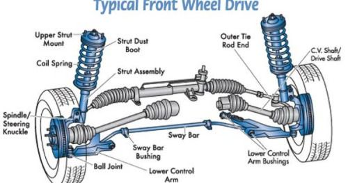 basic car parts diagram your vehicles suspension is made up rh pinterest com Ford Front End Parts Diagram Car Body Parts Diagram