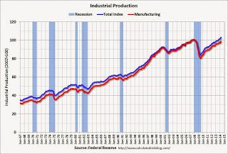 Fed Industrial Production Increased 0 7 In March Grafico