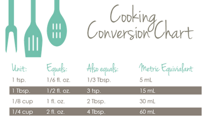 Adorable free printable cooking conversion chart click over to adorable free printable cooking conversion chart click over to site to download the full sheet forumfinder Choice Image