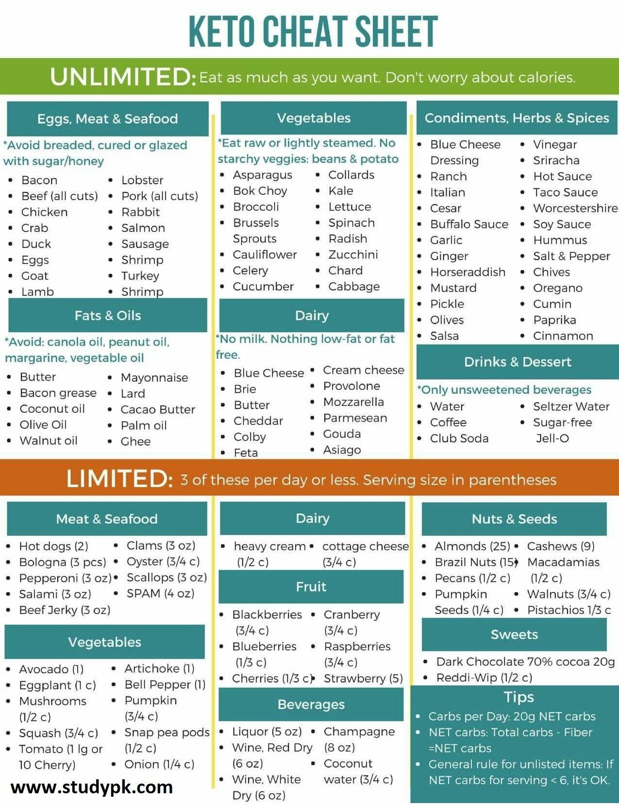 28 Day Keto Diet Plan Cheat Sheet Studypk Diet Help Keto Diet Inspiration Quotes