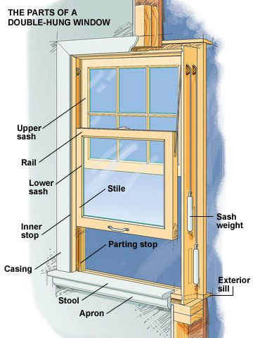 Everything You Need To Know About Window Materials Double Hung Windows Wood Double Hung Windows Sash Windows
