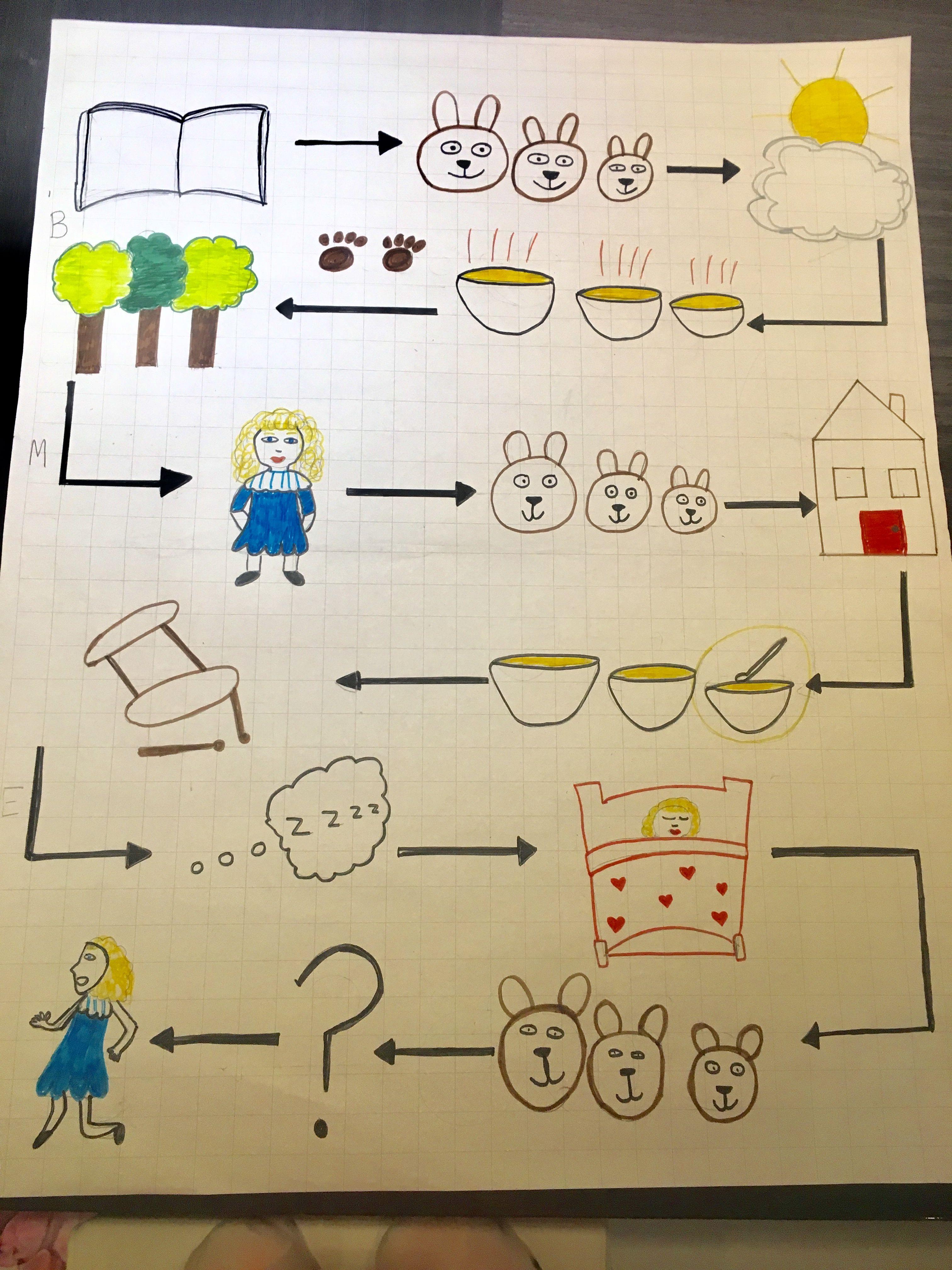 Story Map Goldilocks And The Three Bears Shortened