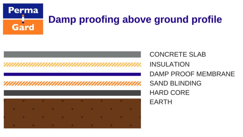 How To Damp Proof Concrete Floors Concrete Floors Damp Proofing