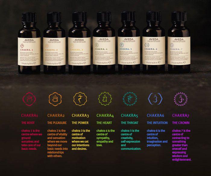how to make chakra sprays