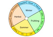 Jahr Monate Tage Jahreszeiten Kalender lernen