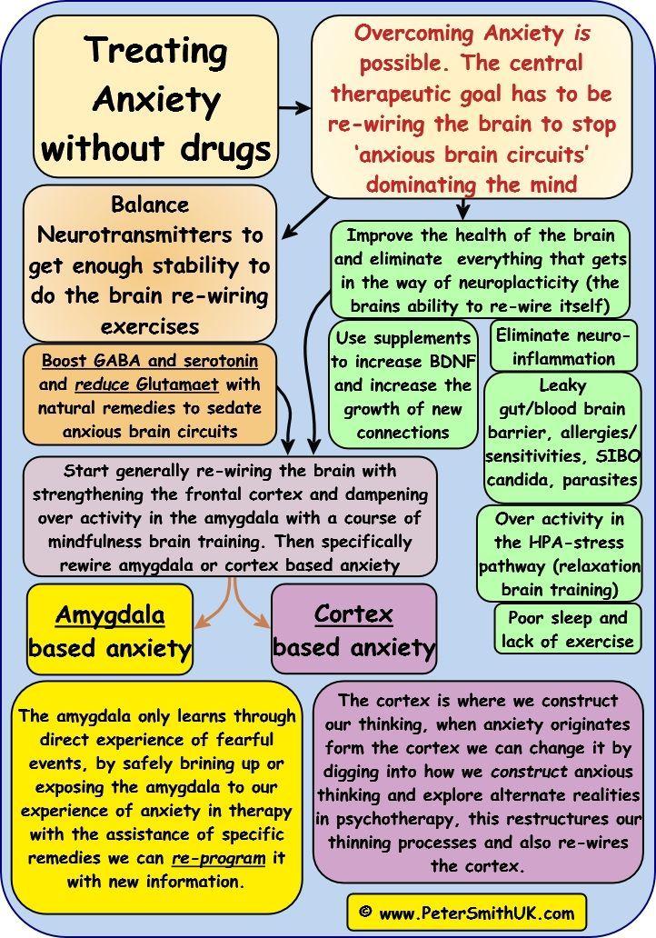 symptoms of lack of GABA/serotonin include:- anxiety, feeling fearful, general (free floating ...
