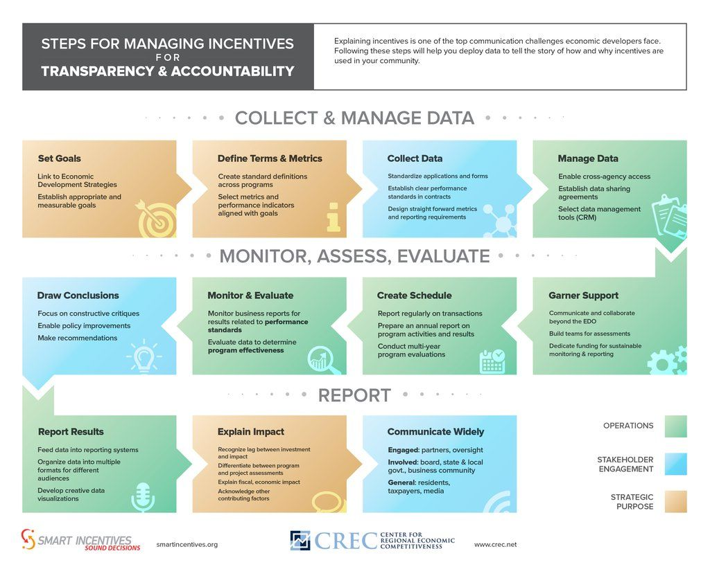 New Infographic Managing Incentives For Transparency