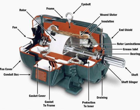 DC motor construction parts Electrical engineering