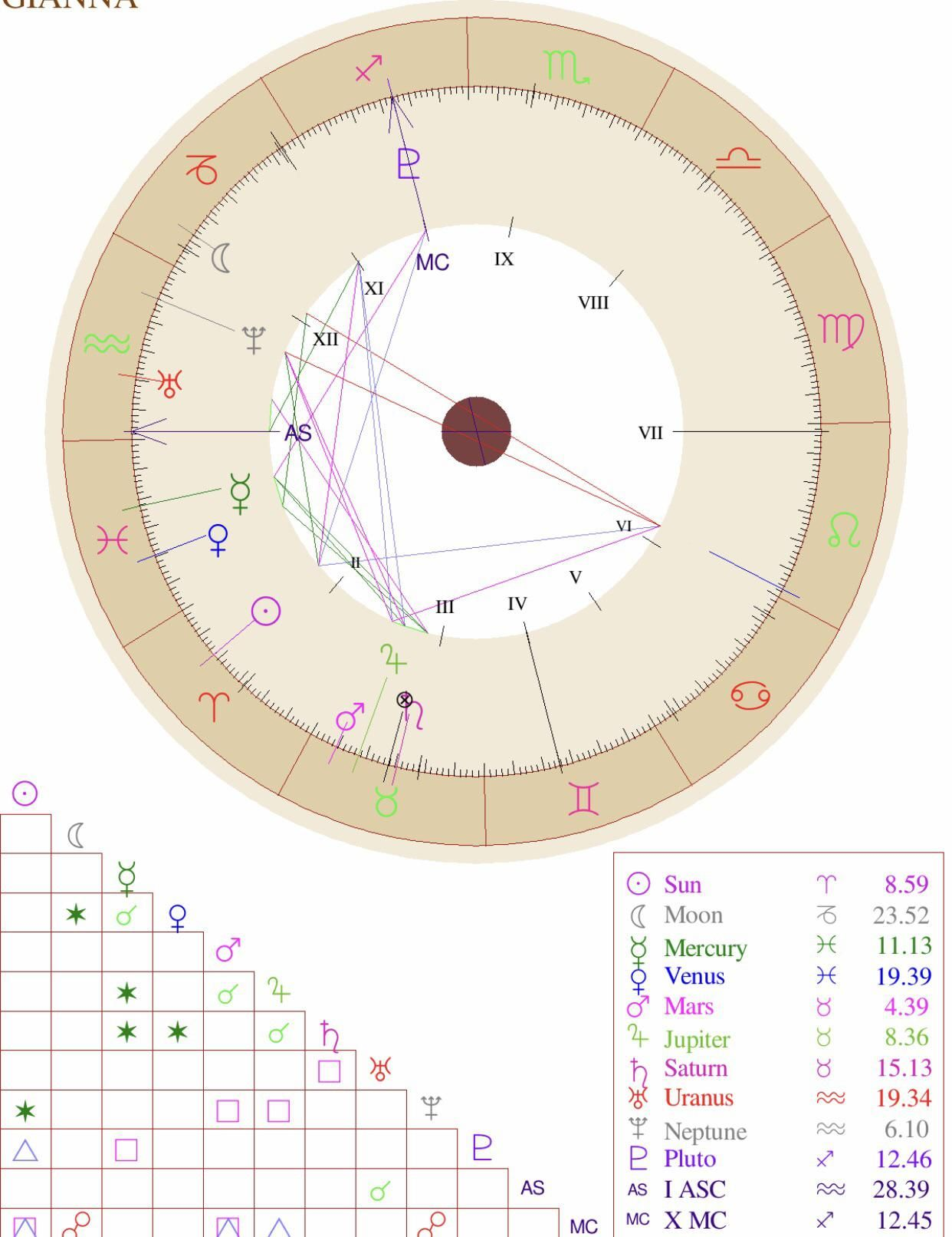 Starseed Indigo Astrological indicators in natal chart   Free ...