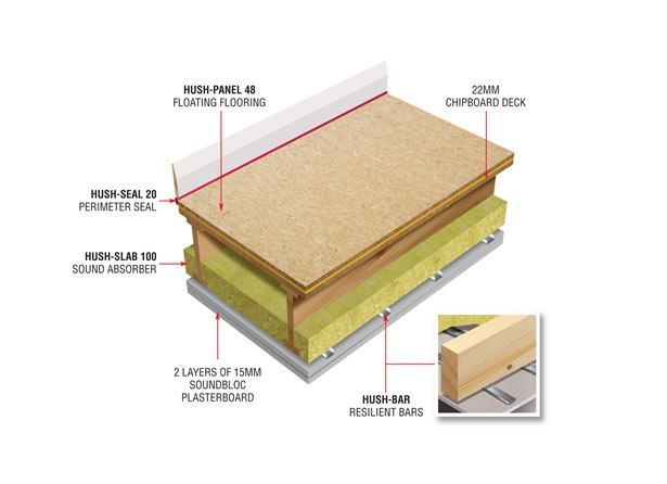 The Hush System Premier Is A Soundproof Floor System Suited To Timber Floors And Can Be Used In Both Refurbishment And Sound Proofing Sound Insulation Flooring