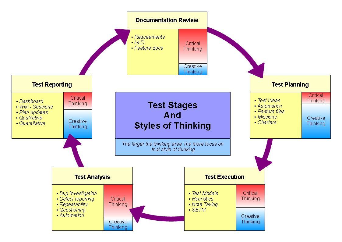 Critical thinking psychology syllabus