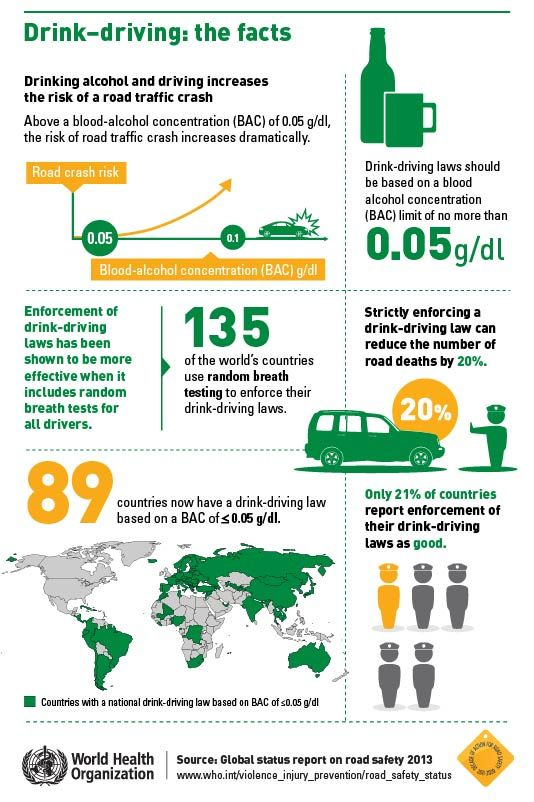 Interesting Facts About Drink Driving