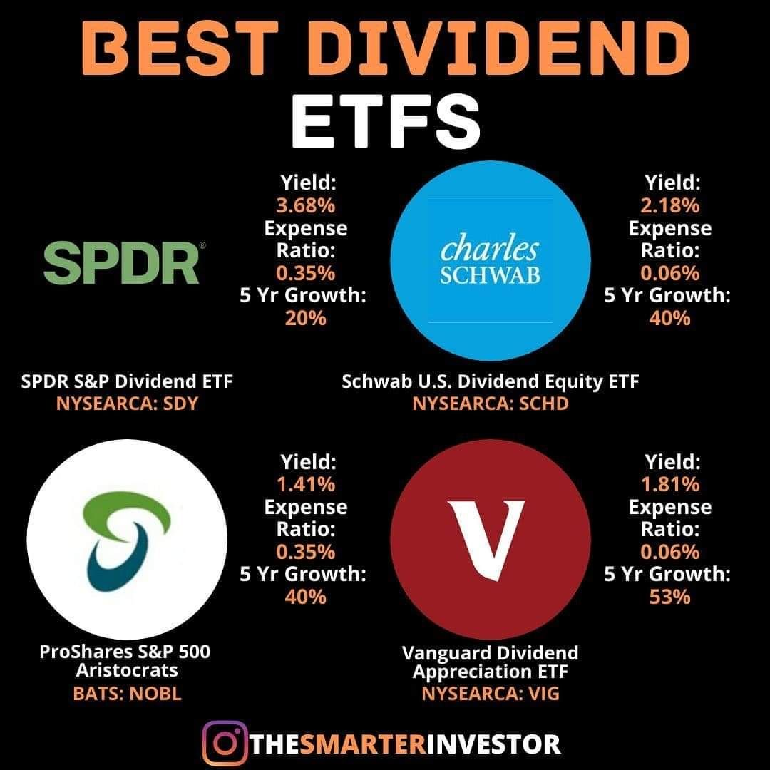 Best Dividend Etfs Investing For Beginners In 2020 Finance Investing Dividend Investing Investing
