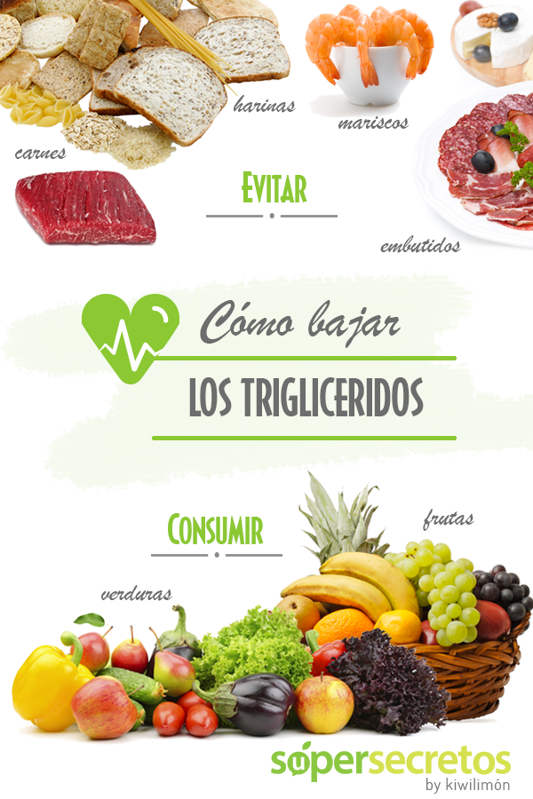 Como bajar los triglic ridos - Alimentos a evitar con colesterol alto ...