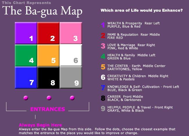 Bagua Map Each Room