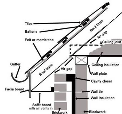 Roof area cross section projetos pinterest garage for Skillion roof definition
