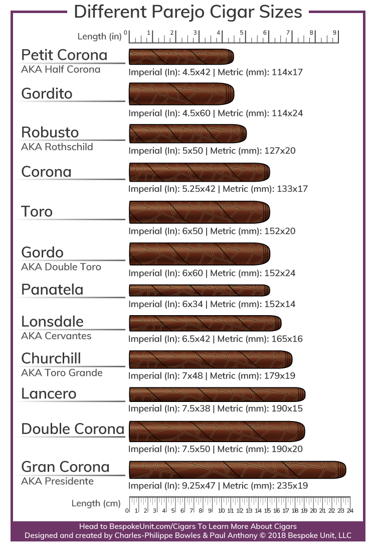 graphic about Cigar Ring Gauge Chart Printable named Alternate Cigar Vitolas Products: #1 Specialist towards Cigar Designs