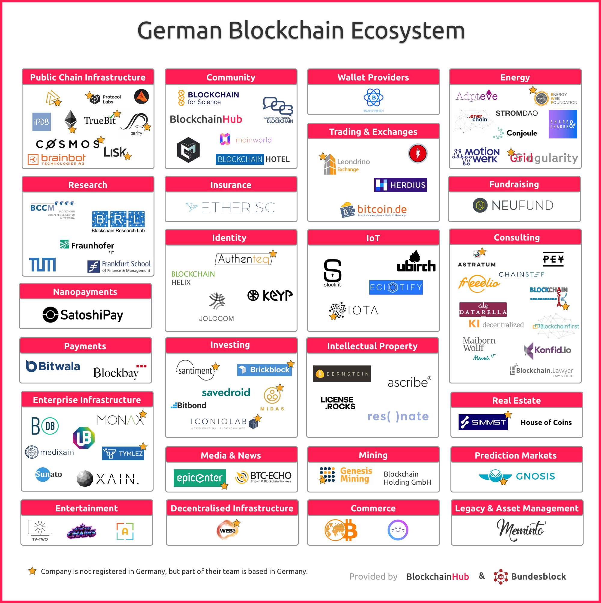 Mapping The German Blockchain Ecosystem Blockchainhub Faizan