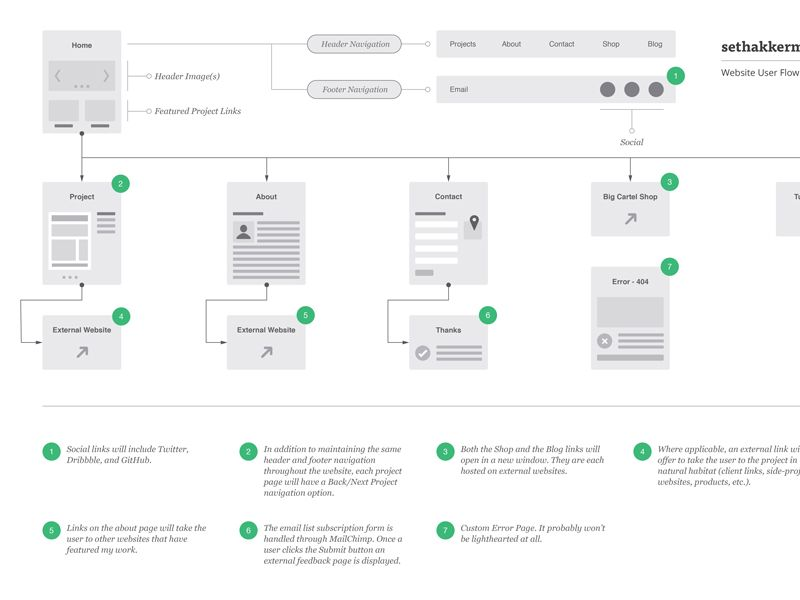 User Flow Diagram - sethakkerman.com