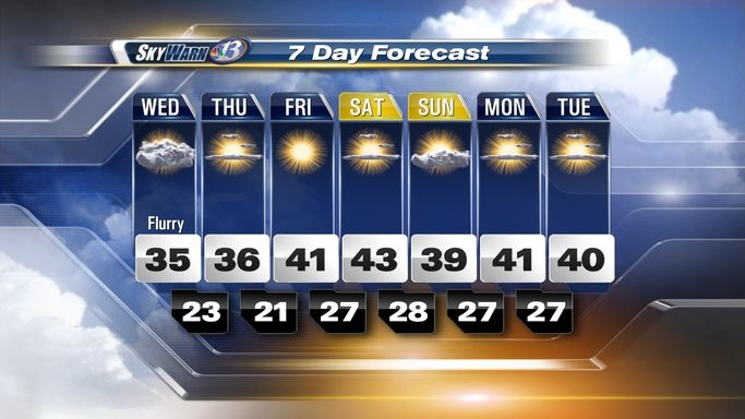 Weau Eau Claire Wisconsin Weather Weather Wisconsin Weather