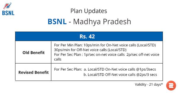 BSNL Madhya Pradesh RC42 Plan Update Find the latest plan