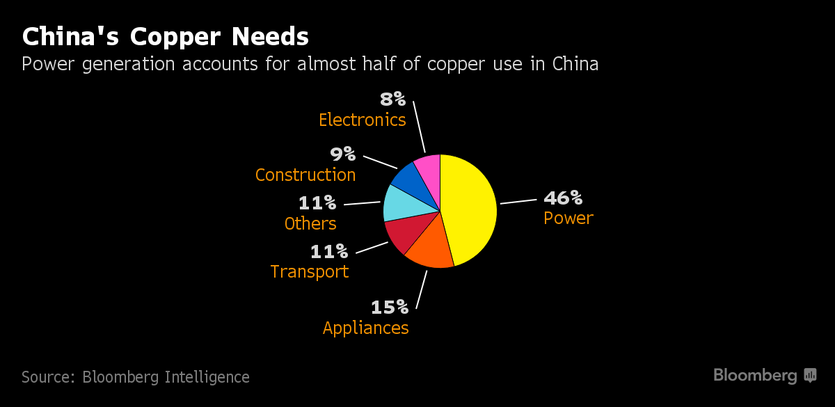 Real Spark For Copper Demand Is Renewable Energy Bhp Says Renewable Energy Energy Renew