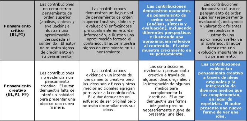 Rúbrica Pensamiento Creativo Y Crítico Rúbricas Pensamientos Evaluacion