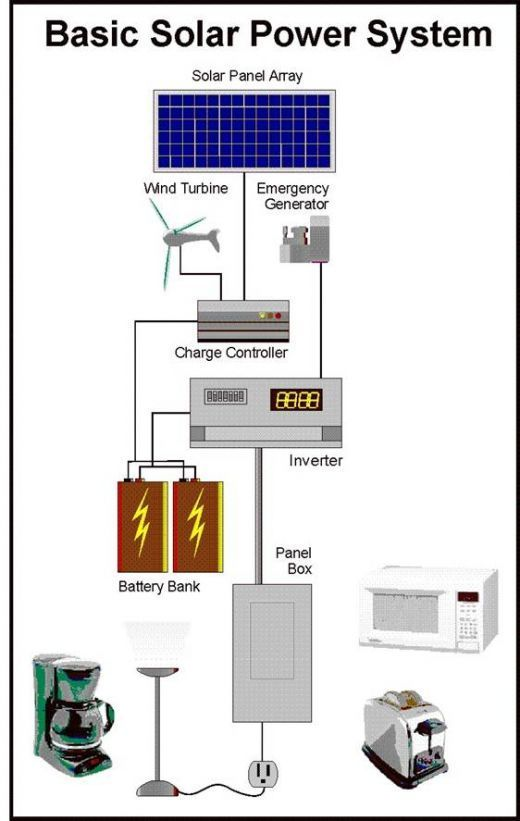 Off the Grid Now Build Your Own Expandable Solar Power System The system I'm providing doesn't include wind or generator, but you can add these things laterThe system I'm providing doesn't include wind or generator, but you can add these things later