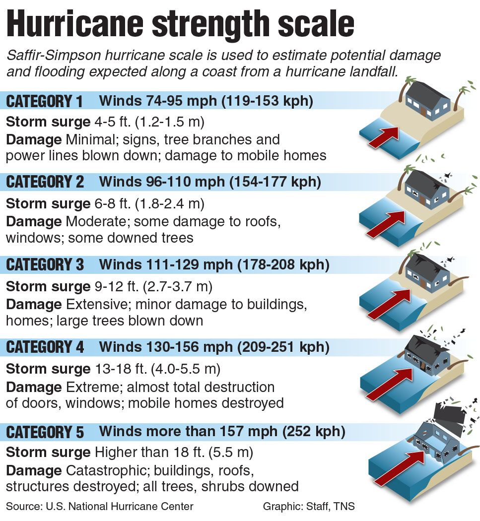 Hurricane Irma Strengthens To Category 5 As 2nd Storm Forms Behind It Hurricane Preparedness Hurricane Category Chart Storm