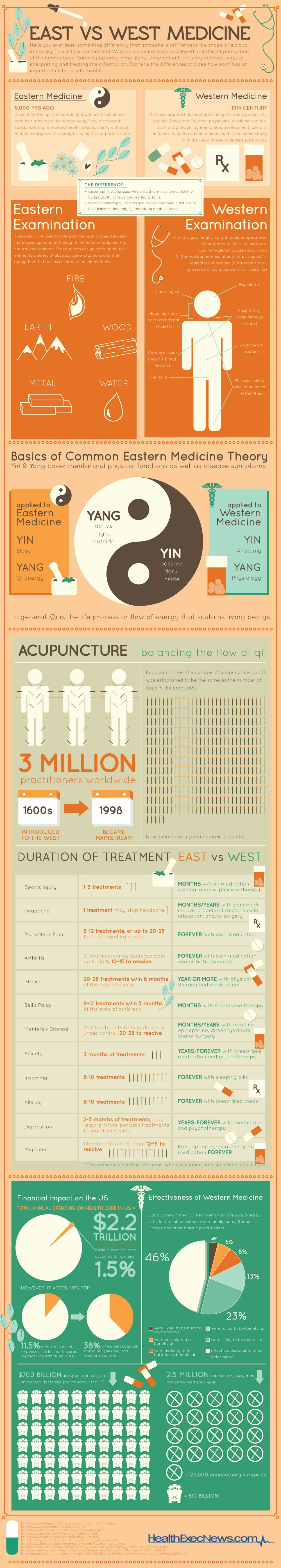Many are beginning to see the preventative and healing power of ancient practices that originated in the East, such as yoga, acupuncture, Tai Chi, Qi Gong, and Chinese herbology.  The infographic below highlights the many distinctions between the two approaches.ヨガ、鍼、太極拳、気功、中国語ハーブの研究など東洋医学と西洋医学のアプローチの違い。