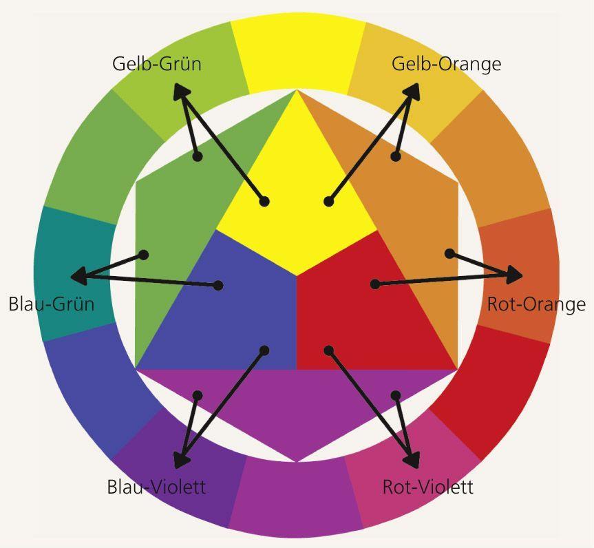 Der Komplette Farbkreis Mit Den Mischfarben 2 Ordnung Farbkreis