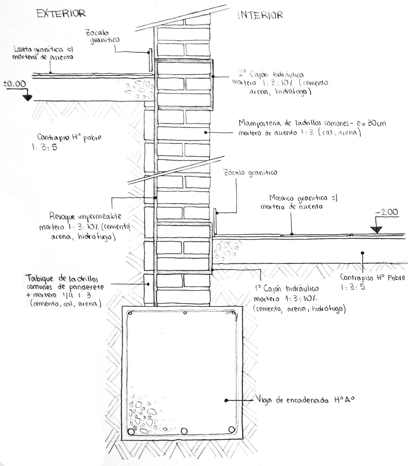 Submuraci n muro de 30cm de ladrillos comunes cajones for Ladrillo hidraulico